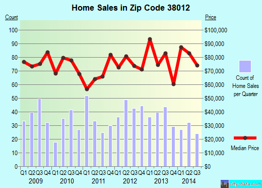 Zip code 38012 (Brownsville, Tennessee) real estate house value trends