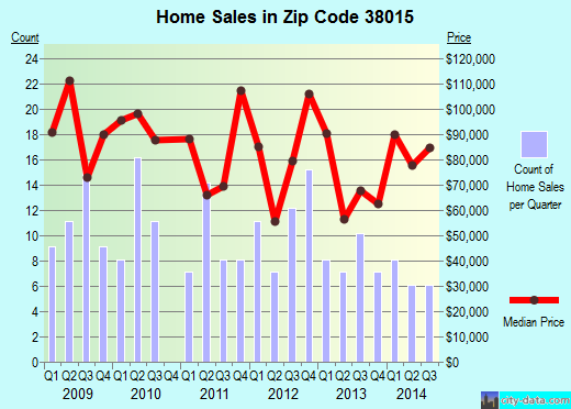 Zip code 38015 (Gilt Edge, Tennessee) real estate house value trends