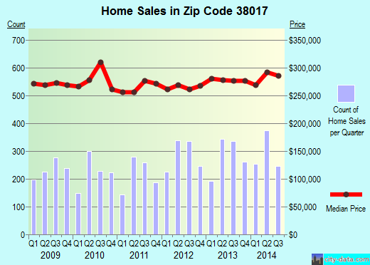 Zip code 38017 (Collierville, TN) real estate house value trends