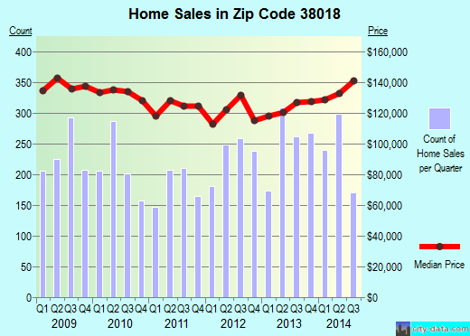 Zip code 38018 (CORDOVA, Tennessee) real estate house value trends