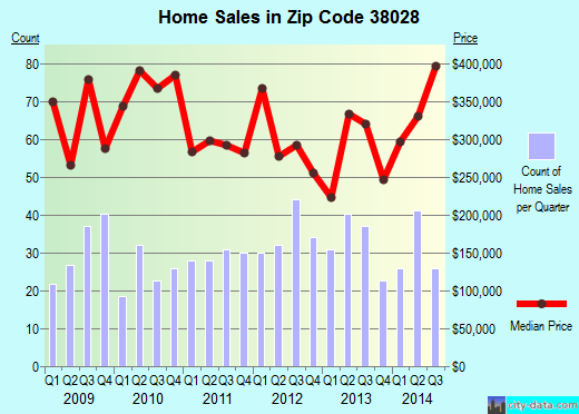 Zip code 38028 (Memphis, TN) real estate house value trends