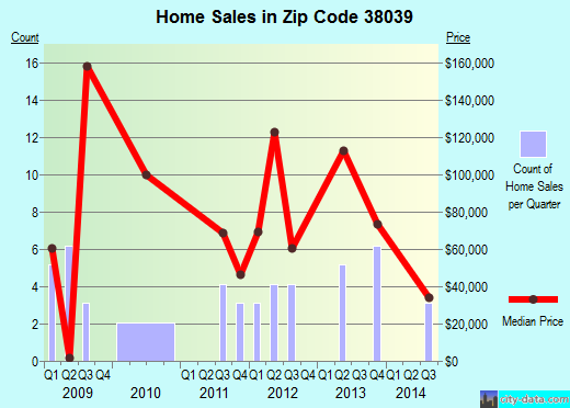 Zip code 38039 (Grand Junction, Tennessee) real estate house value trends