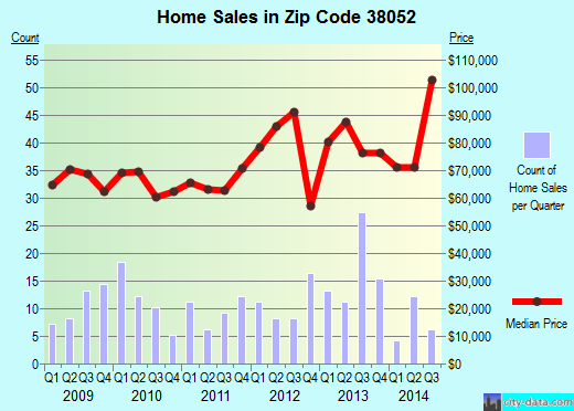 Zip code 38052 (MIDDLETON, Tennessee) real estate house value trends