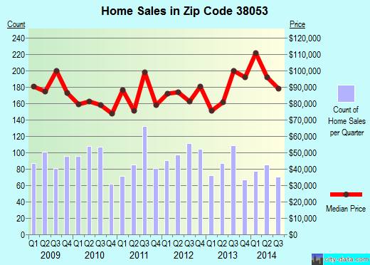 Zip code 38053 (Millington, TN) real estate house value trends