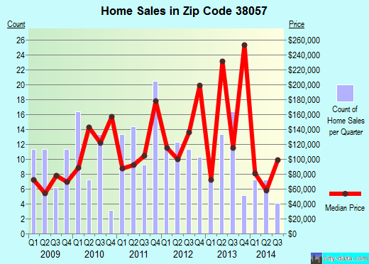 Zip code 38057 (Moscow, Tennessee) real estate house value trends