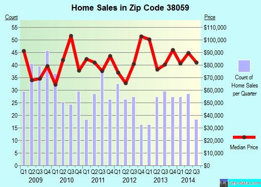 Zip code 38059 (NEWBERN, Tennessee) real estate house value trends