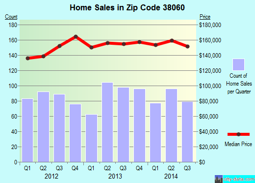 Zip code 38060 (OAKLAND, Tennessee) real estate house value trends