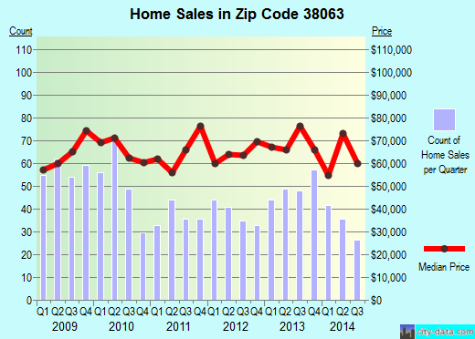 Zip code 38063 (Ripley, Tennessee) real estate house value trends