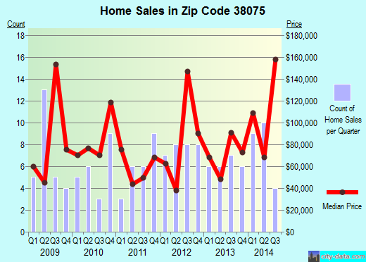 Zip code 38075 (Whiteville, Tennessee) real estate house value trends