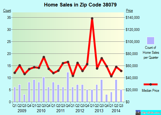 Zip code 38079 (TIPTONVILLE, Tennessee) real estate house value trends