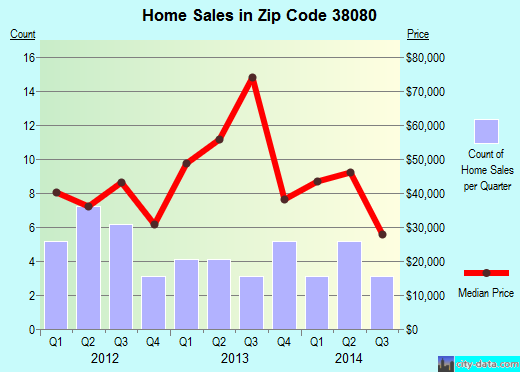 Zip code 38080 (Ridgely, Tennessee) real estate house value trends