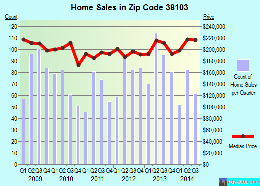 Zip code 38103 (Memphis, TN) real estate house value trends