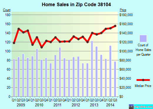 Zip code 38104 (MEMPHIS, Tennessee) real estate house value trends