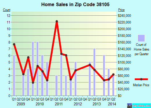 Zip code 38105 (Memphis, Tennessee) real estate house value trends