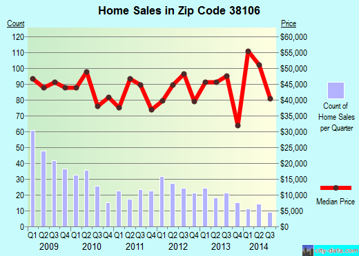 Zip code 38106 (Memphis, TN) real estate house value trends