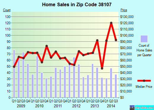 Zip code 38107 (Memphis, Tennessee) real estate house value trends