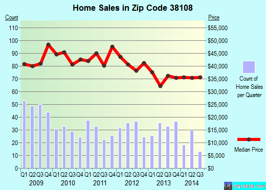 Zip code 38108 (MEMPHIS, Tennessee) real estate house value trends