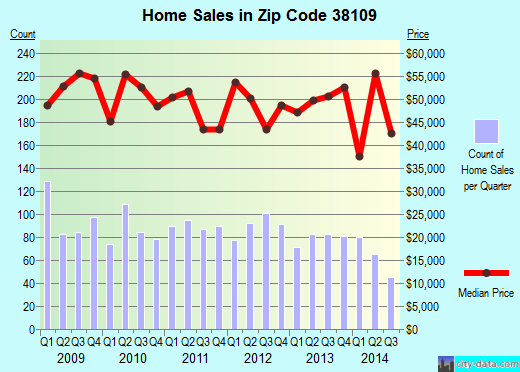 Zip code 38109 (Memphis, Tennessee) real estate house value trends