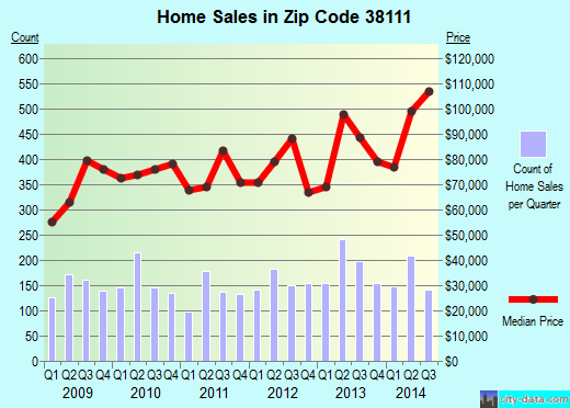 Zip code 38111 (Memphis, Tennessee) real estate house value trends