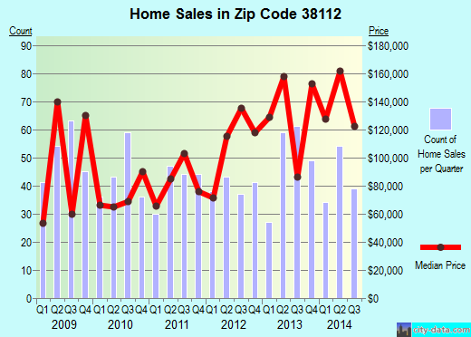 Zip code 38112 (Memphis, TN) real estate house value trends