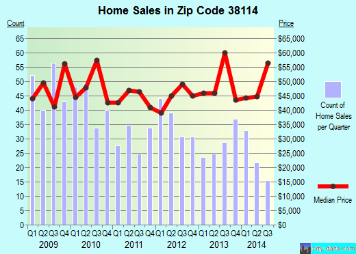 Zip code 38114 (Memphis, Tennessee) real estate house value trends