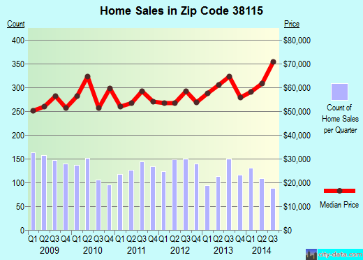 Zip code 38115 (Memphis, TN) real estate house value trends