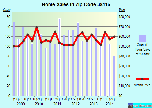 Zip code 38116 (Memphis, TN) real estate house value trends