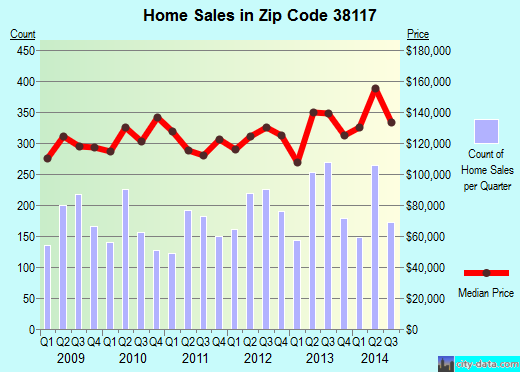 Zip code 38117 (Memphis, TN) real estate house value trends