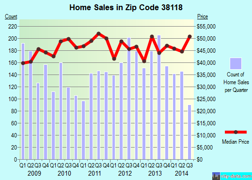 Zip code 38118 (Memphis, Tennessee) real estate house value trends