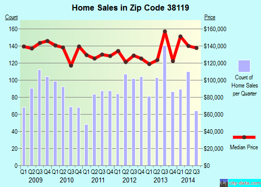 Zip code 38119 (Memphis, TN) real estate house value trends