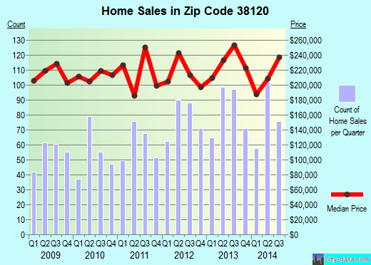 Zip code 38120 (Memphis, TN) real estate house value trends