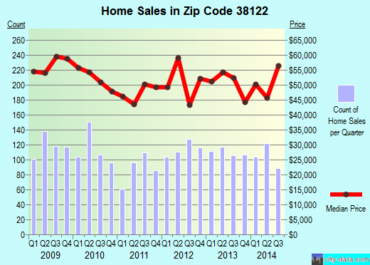 Zip code 38122 (Memphis, TN) real estate house value trends