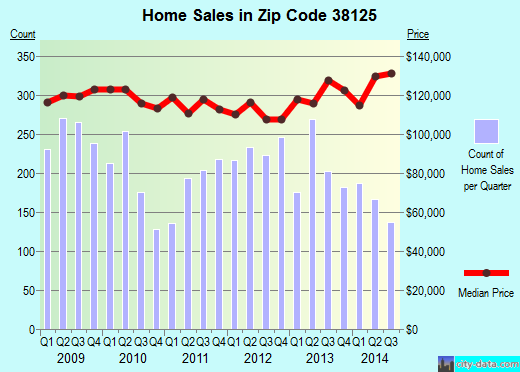Zip code 38125 (Memphis, Tennessee) real estate house value trends