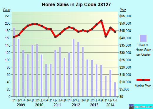 Zip code 38127 (Memphis, TN) real estate house value trends