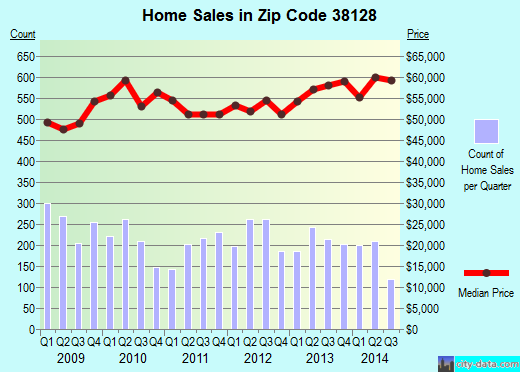 Zip code 38128 (Memphis, Tennessee) real estate house value trends