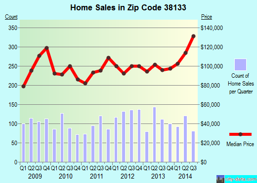 Zip code 38133 (Bartlett, TN) real estate house value trends