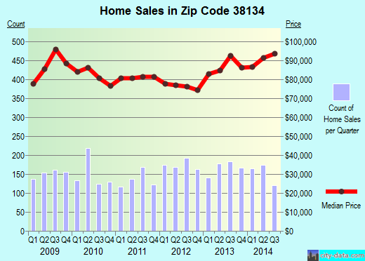 Zip code 38134 (Bartlett, TN) real estate house value trends