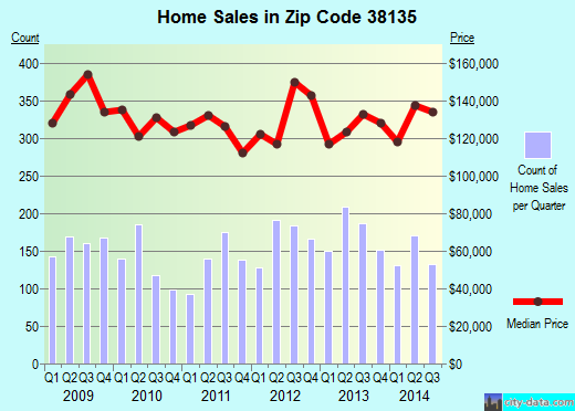Zip code 38135 (Bartlett, TN) real estate house value trends