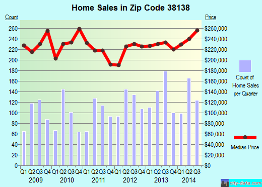 Zip code 38138 (Germantown, TN) real estate house value trends