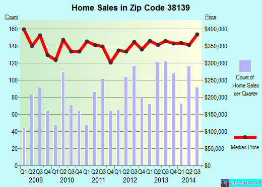 Zip code 38139 (Germantown, TN) real estate house value trends