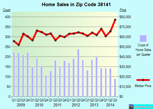 Zip code 38141 (Memphis, TN) real estate house value trends