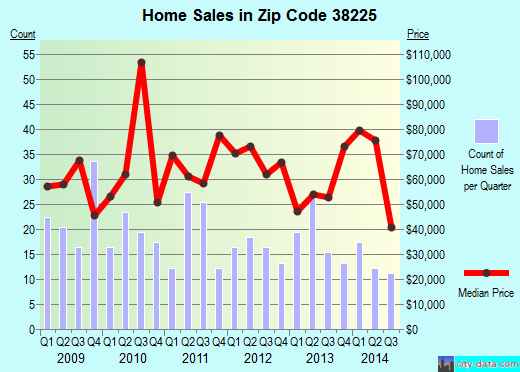 Zip code 38225 (Dresden, Tennessee) real estate house value trends