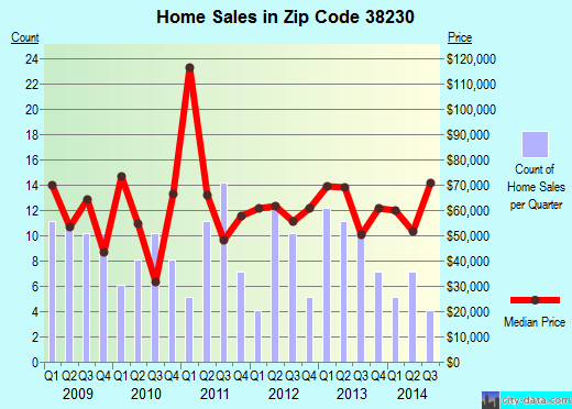 Zip code 38230 (Greenfield, Tennessee) real estate house value trends
