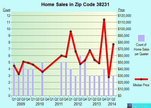 Zip code 38231 (Henry, Tennessee) real estate house value trends