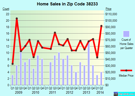 Zip code 38233 (Kenton, Tennessee) real estate house value trends