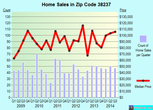 Zip code 38237 (Martin, Tennessee) real estate house value trends