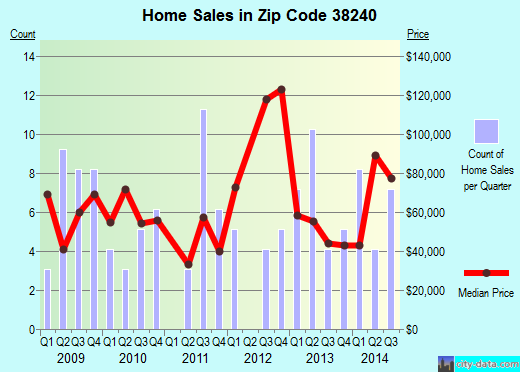 Zip code 38240 (Obion, Tennessee) real estate house value trends
