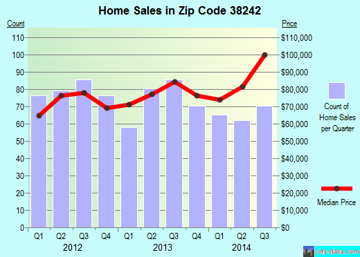 Zip code 38242 (Paris, Tennessee) real estate house value trends