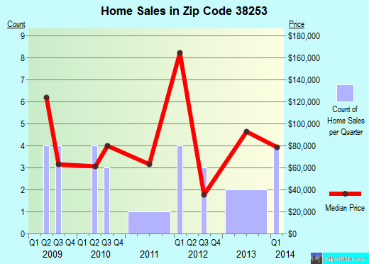 Zip code 38253 (Rives, Tennessee) real estate house value trends