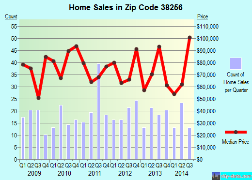 Zip code 38256 (SPRINGVILLE, Tennessee) real estate house value trends